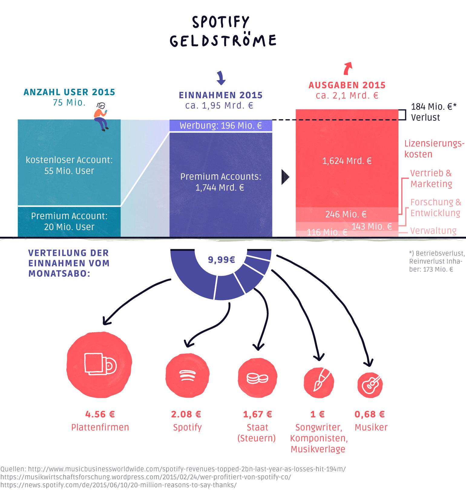 EIne Infografik die zeigt, wie der Streamingdienst Spotify Geld verdient und wohin es fließt