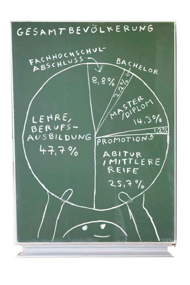 Bildungsabschlüsse Gesamtbevölkerung