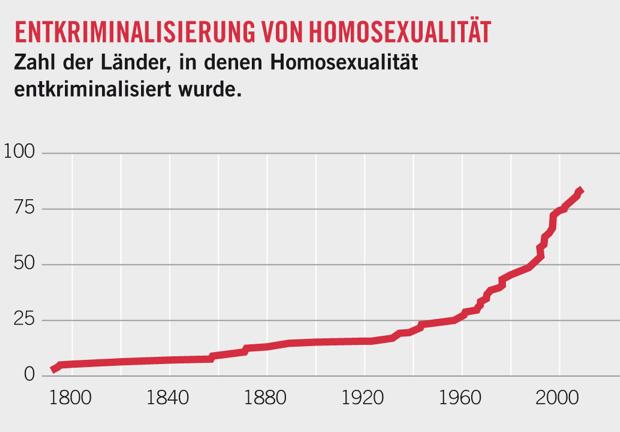 Quellen: Ottoson, International Lesbian and Gay Association, ILGBTIA