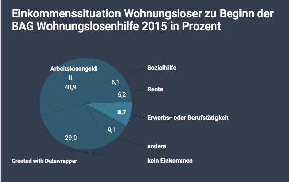 Statistik Einkommenssituation Wohnungsloser