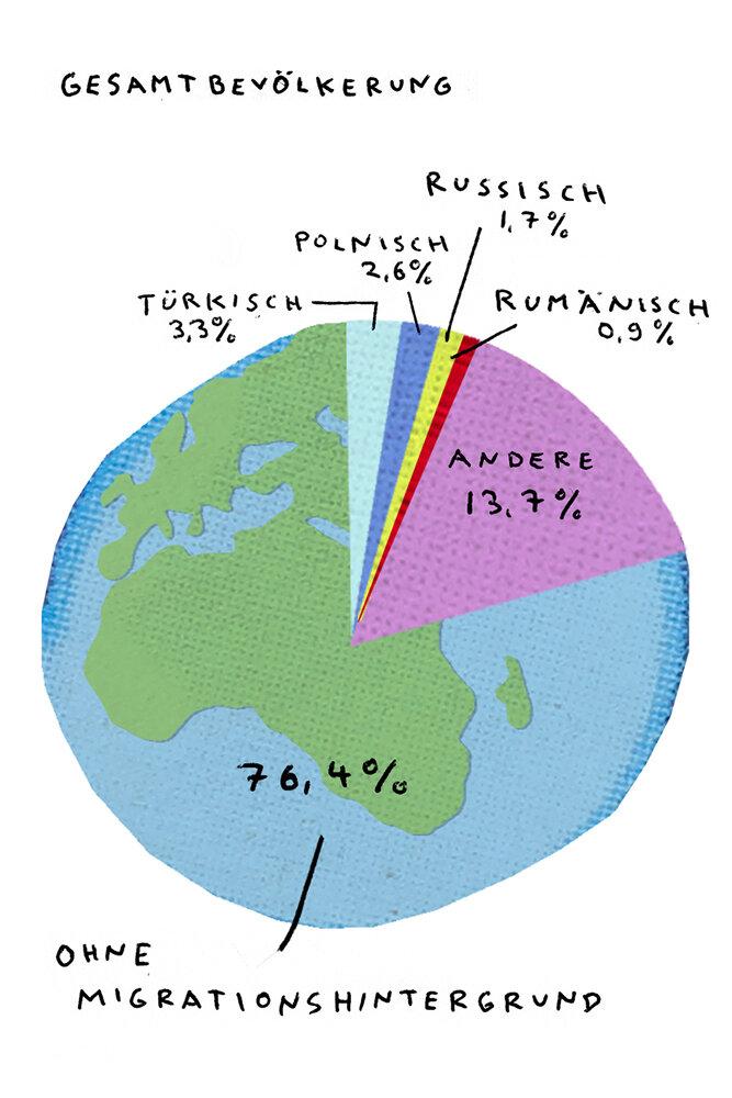 Migrationshintergrund Gesamtbevölkerung