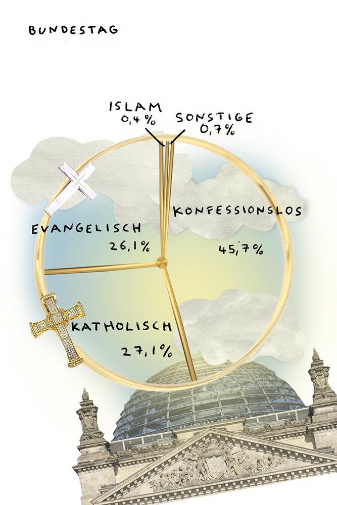 Religion Bundestag