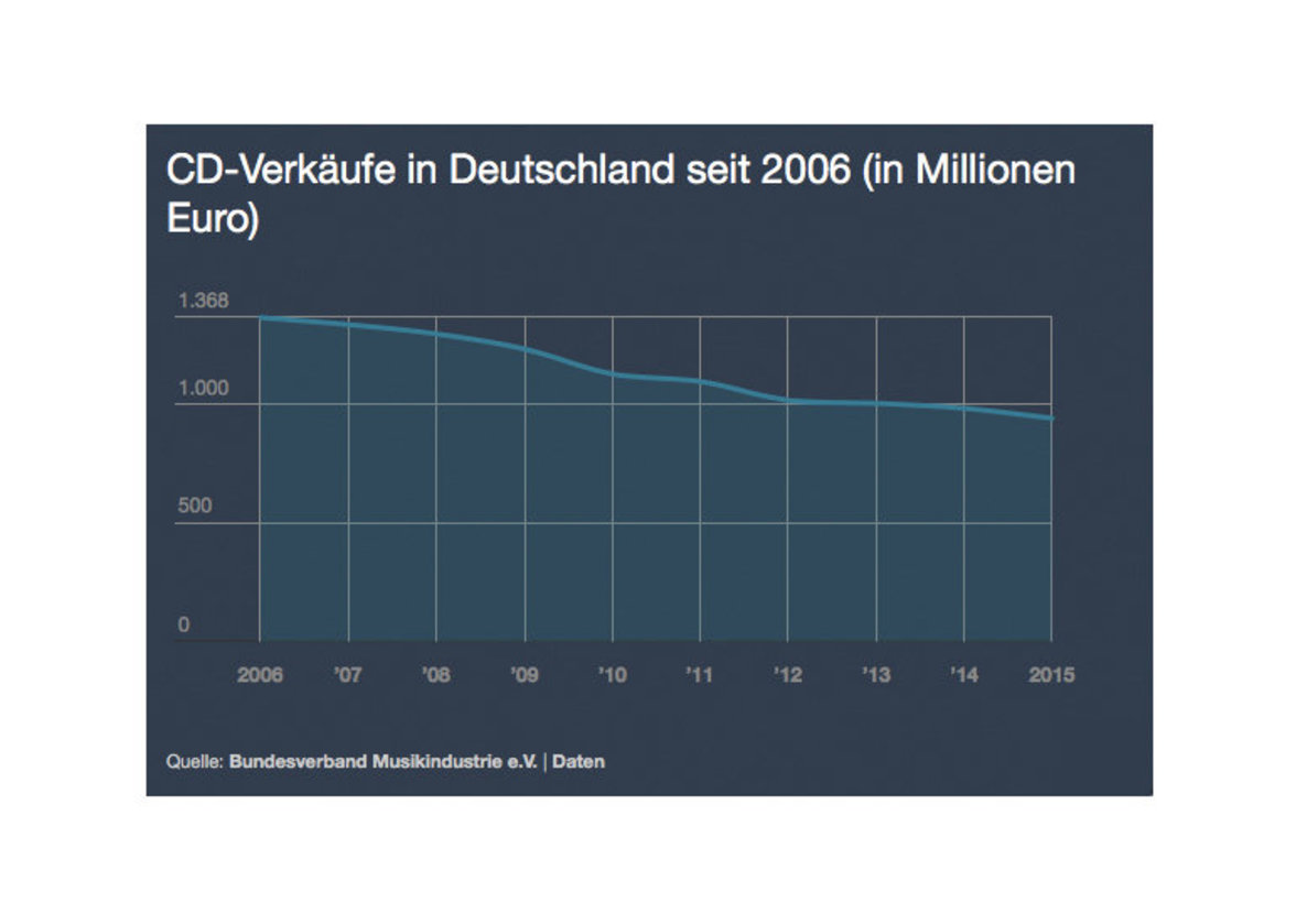 CD-Verkäufe in Deutschland 2006-2015