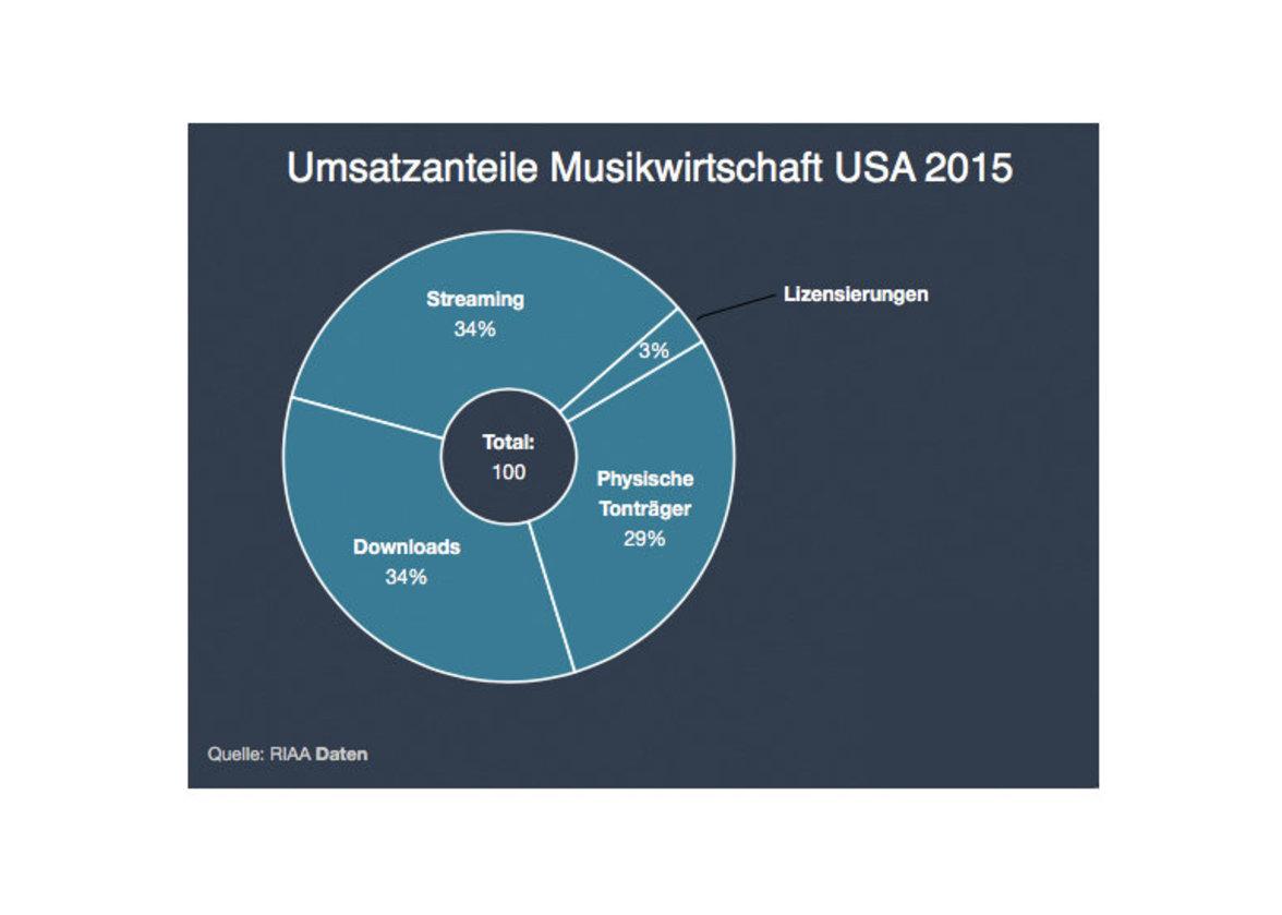 Umsatzanteile Musikwirtschaft USA 2015