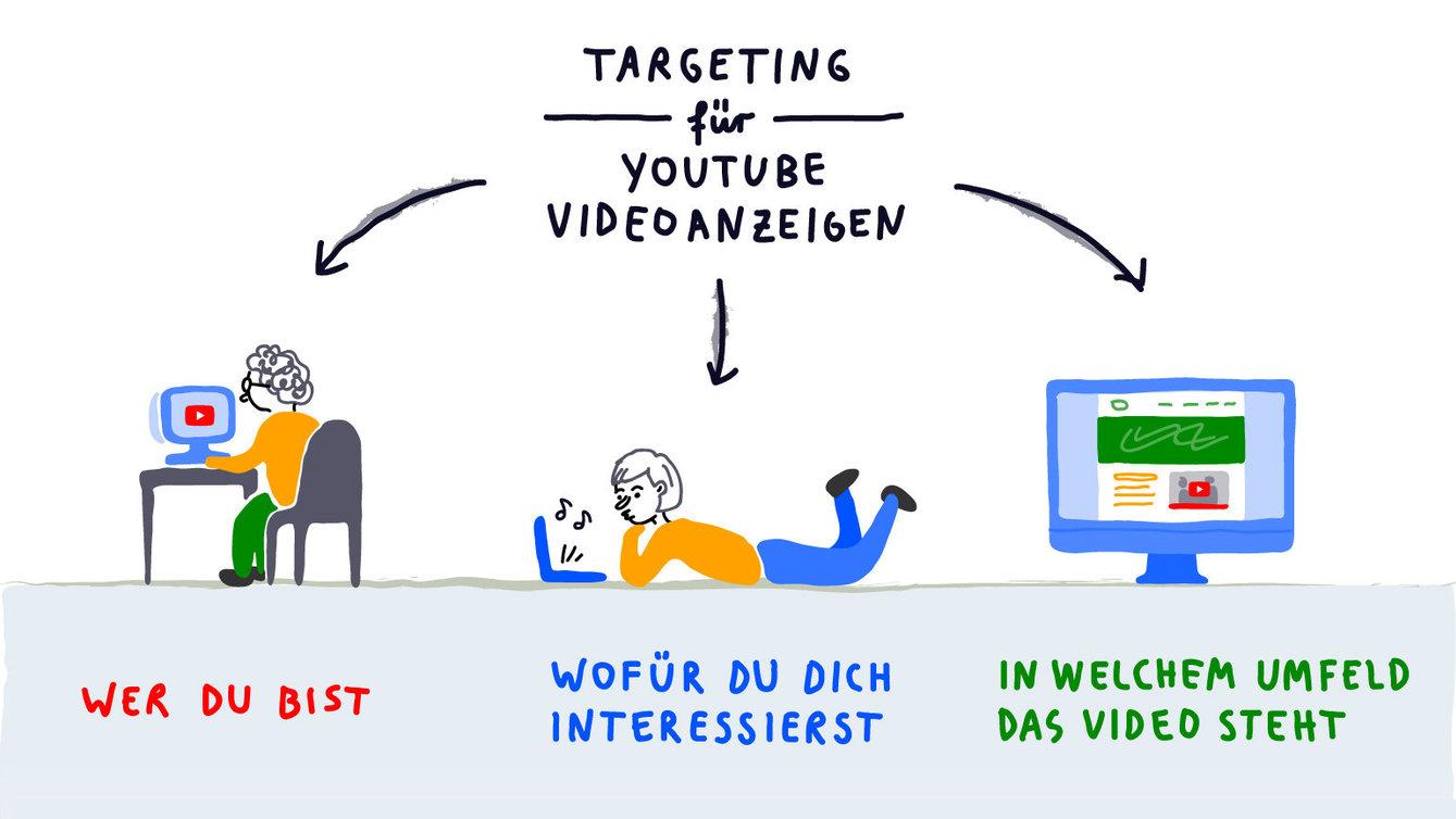 Youtube Monetarisierung Durch Neue Regeln Erst Ab 1000