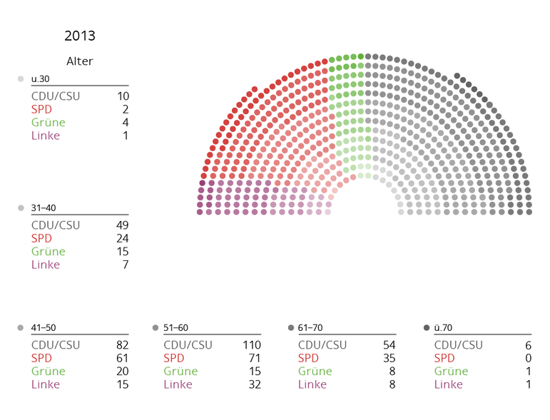 Altersgruppen Bundestag 2013