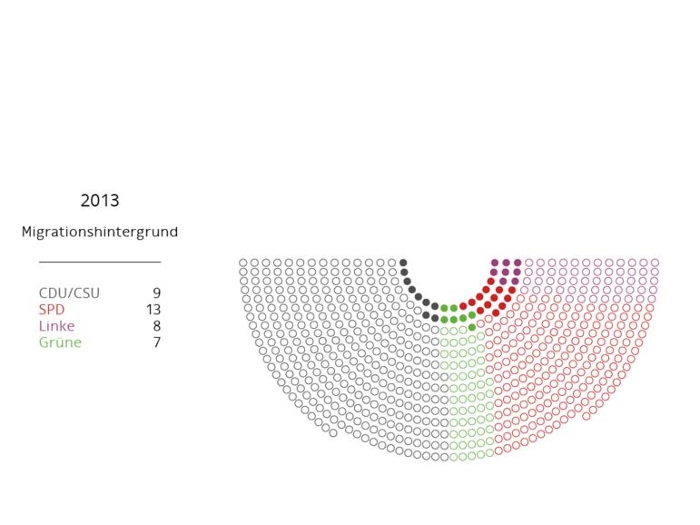 Bundestag Anteil Migrationshintergrund 2013