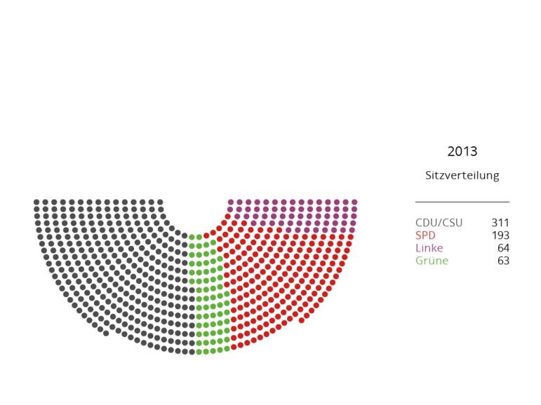 Sitzverteilung Bundestag 2013