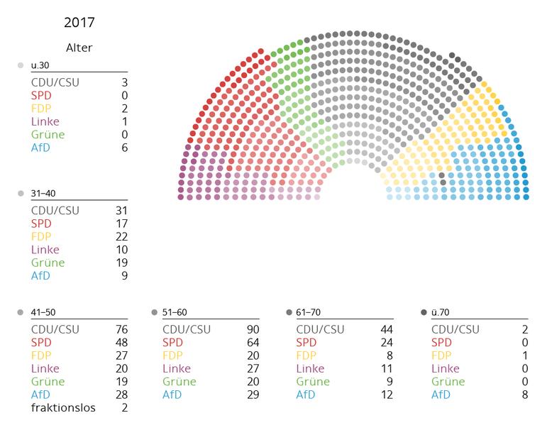 Altersgruppen Bundestag 2017