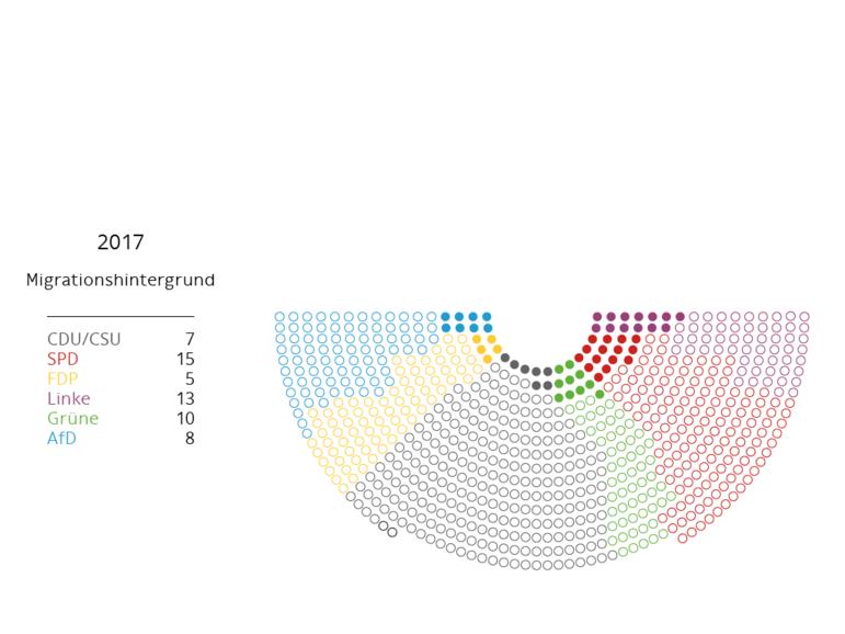 Bundestag Anteil Migrationshintergrund 2017