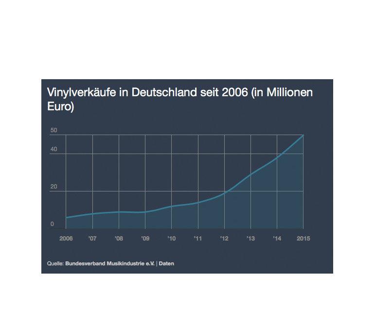 Vinylverkäufe in Deutschland 2006-2015