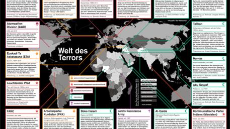 Terrorströmungen weltweit