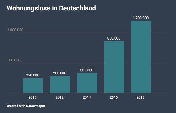 Statistik Wohnungslose in Deutschland